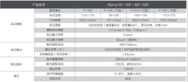 光纤-技术参数