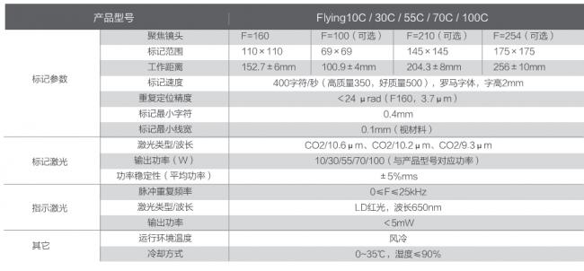 CO2-技术参数