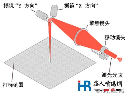 激光打标机如何正确调焦距