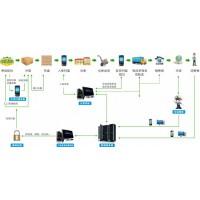 产品信息全流程追溯系统