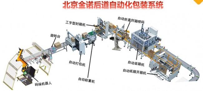 北京金诺多款产品重磅上市 持续赋能数智化包装转型